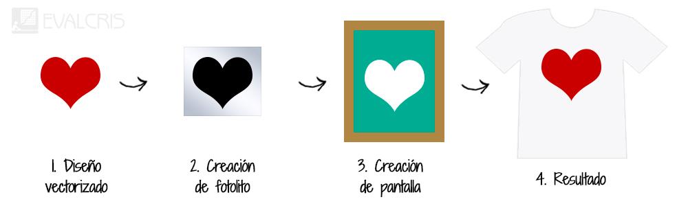 Proceso técnica de marcaje serigrafía por Evalcris