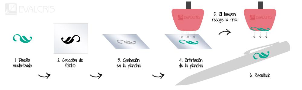 Proceso técnica de marcaje tampografía por Evalcris